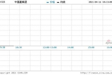 中国星集团回购300万股涉资435万元