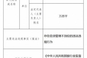 民生银行宁波分行被罚30万信贷管理不到位