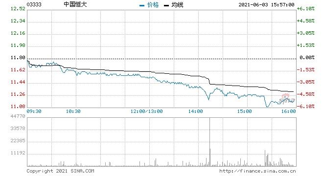 中国恒大遭剔除富时罗素指数公司股价午后跌5%