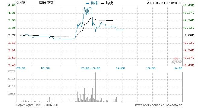 中资券商股午后全线回落国联证券及光大证券均涨超2%