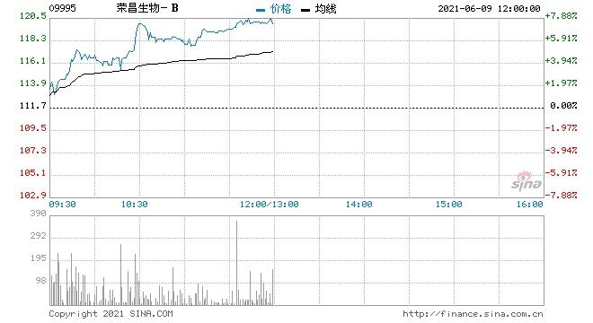 荣昌生物-B涨逾6%创逾三个月新高