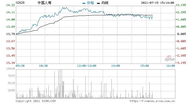 大和中国人寿重申买入评级目标价降至16港元