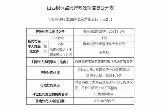 晋商银行太原迎泽东大街支行被罚30万办理无真实贸易背景的银行承兑汇票业务
