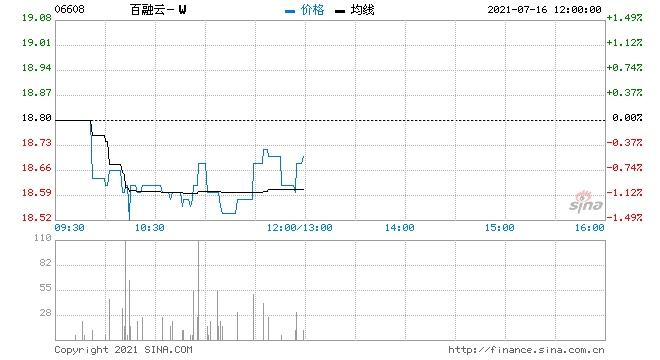 百融云-W回购10.1万股涉资191.99万元