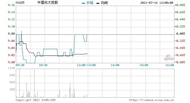 中国光大控股16光控01将于7月22日兑付并摘牌