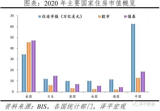 任泽平2020年中国住房市值为62.6万亿美元近美国2倍超日本6倍
