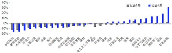 泰周刊7月市场表现冰火两重天