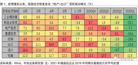 中信证券明明出口对经济的拉动能持续多久