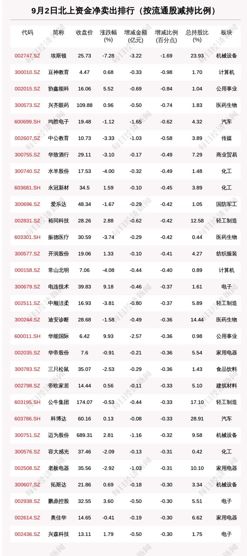 北向资金动向曝光9月2日这30只个股遭大甩卖(附名单)